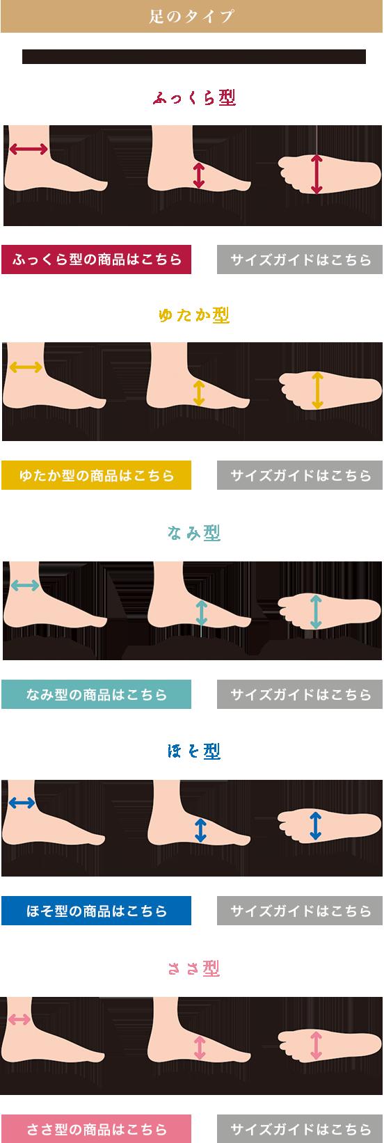 足のタイプ別 足袋の型の説明図